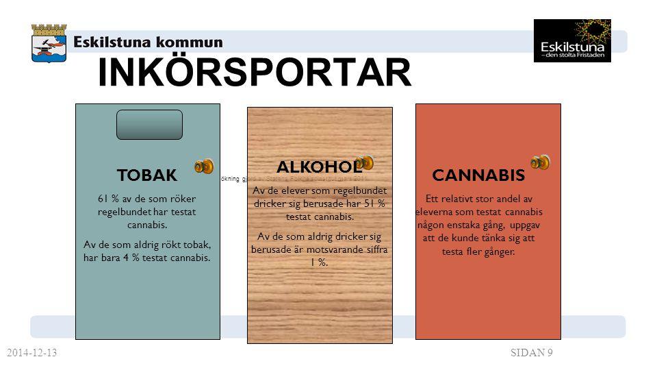 INKÖRSPORTAR ALKOHOL TOBAK CANNABIS