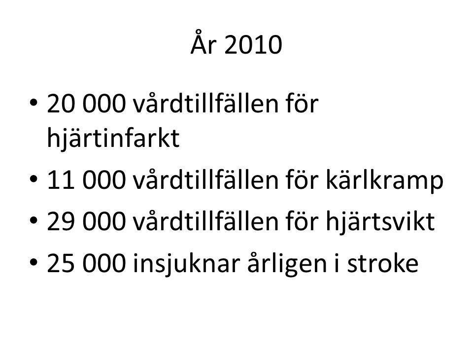 År 2010 20 000 vårdtillfällen för hjärtinfarkt. 11 000 vårdtillfällen för kärlkramp. 29 000 vårdtillfällen för hjärtsvikt.