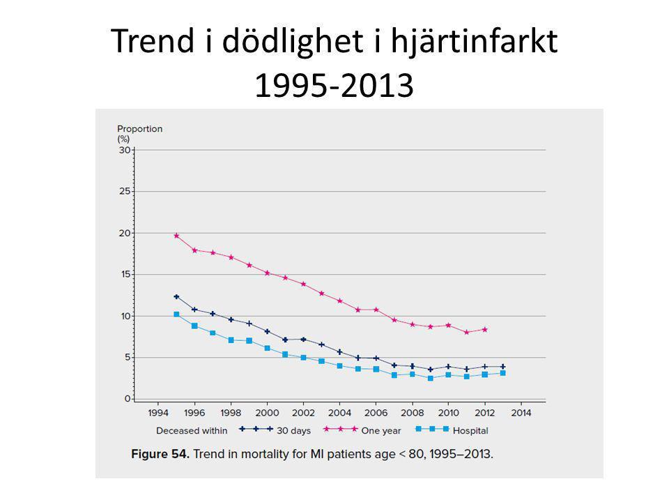 Trend i dödlighet i hjärtinfarkt 1995-2013