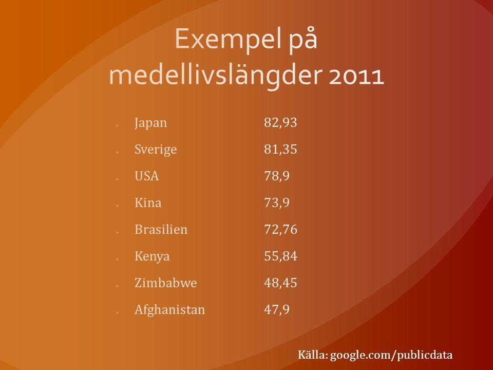 Exempel på medellivslängder 2011