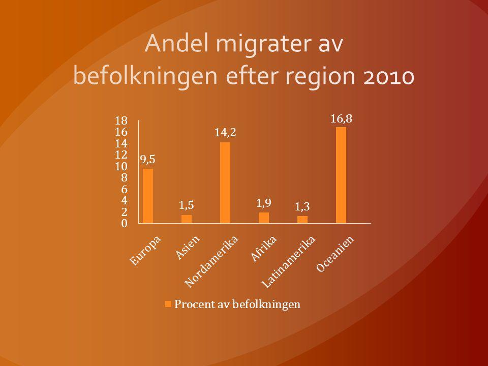 Andel migrater av befolkningen efter region 2010