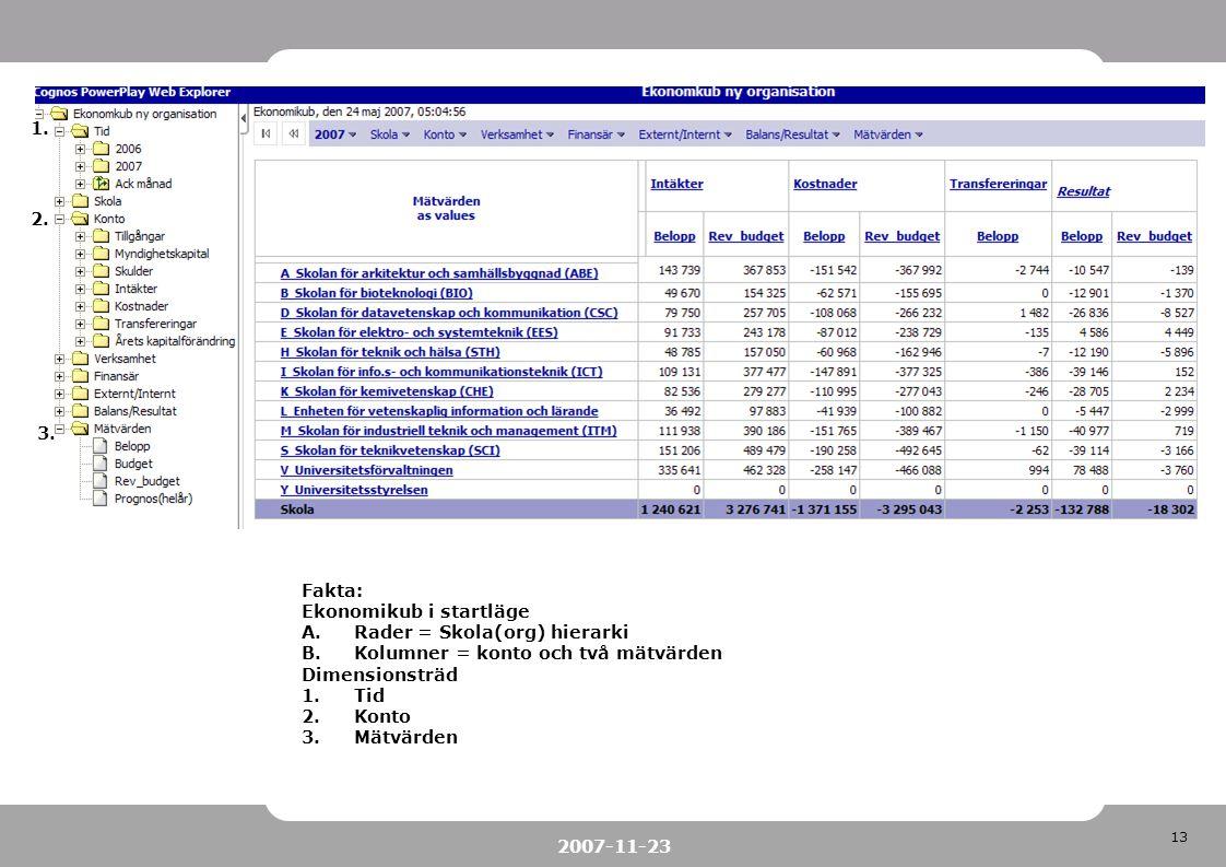 1. 2. 3. Fakta: Ekonomikub i startläge. Rader = Skola(org) hierarki. Kolumner = konto och två mätvärden.