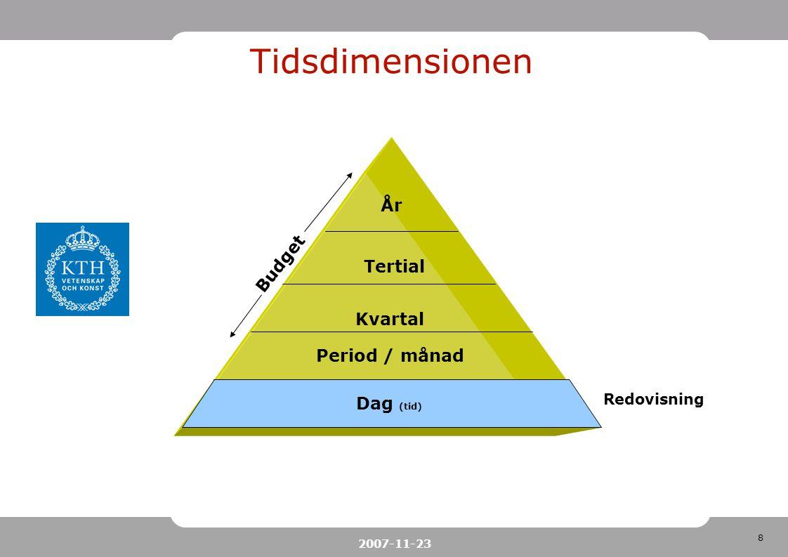 Tidsdimensionen År Budget Tertial Kvartal Period / månad Dag (tid)