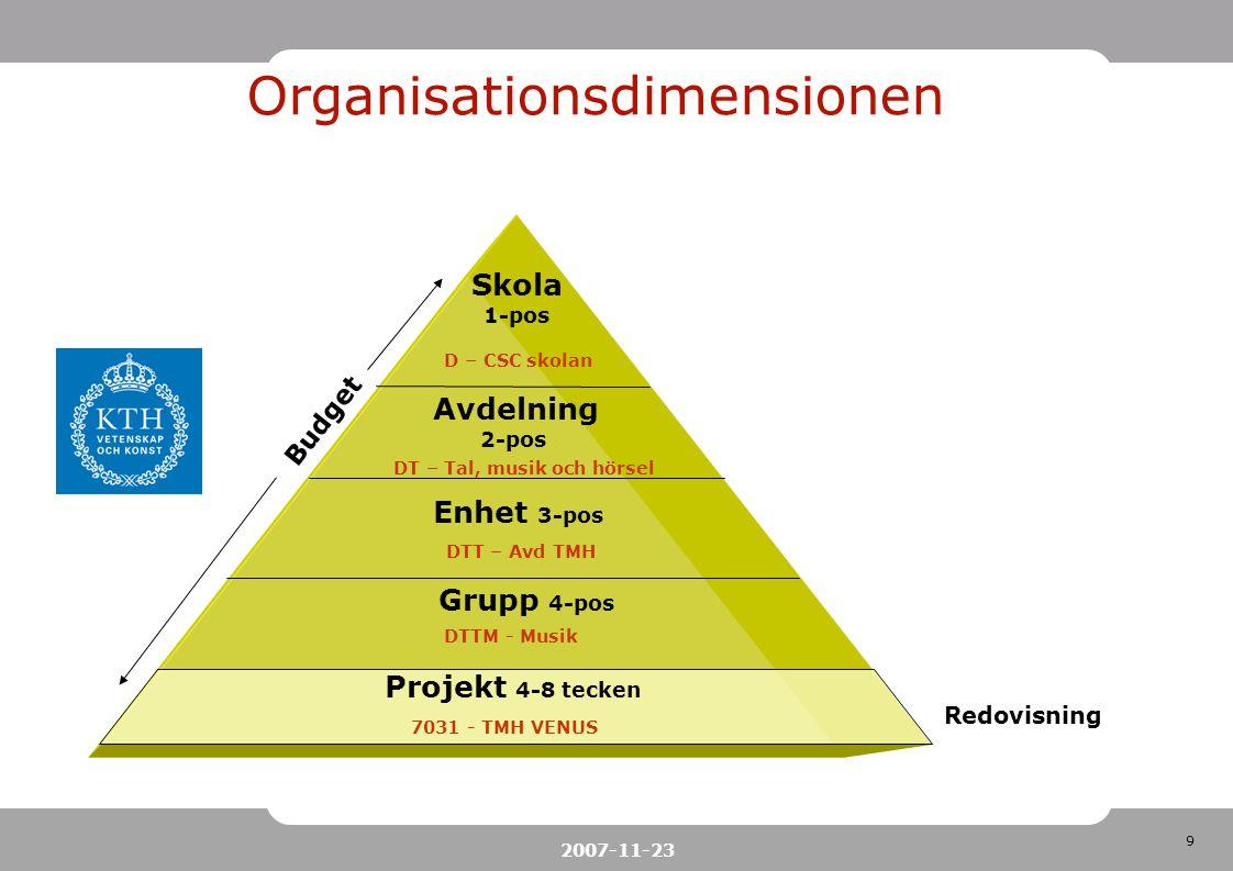 Organisationsdimensionen