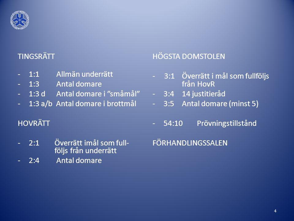 TINGSRÄTT 1:1 Allmän underrätt. 1:3 Antal domare. 1:3 d Antal domare i småmål 1:3 a/b Antal domare i brottmål.