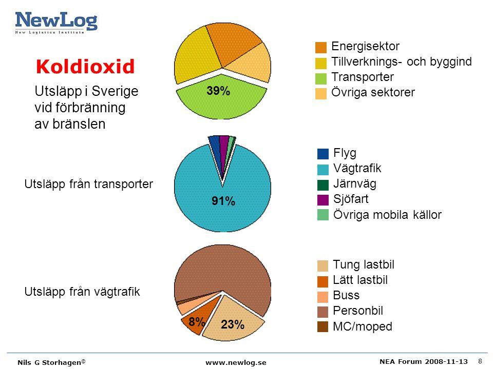 Koldioxid Utsläpp i Sverige vid förbränning av bränslen Energisektor
