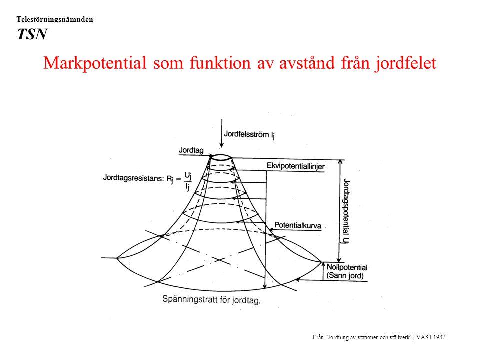 Markpotential som funktion av avstånd från jordfelet