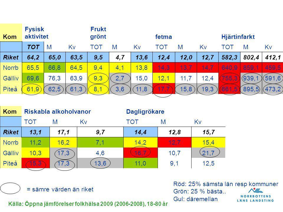 Riskabla alkoholvanor Dagligrökare TOT M Kv Riket 13,1 17,1 9,7 14,4