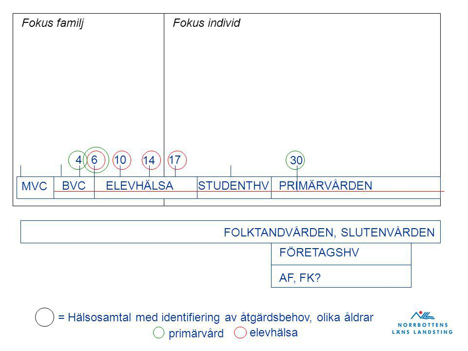 Fokus familj Fokus individ. 4. 6. 10. 14. 17. 30. MVC. BVC. ELEVHÄLSA. STUDENTHV. PRIMÄRVÅRDEN.