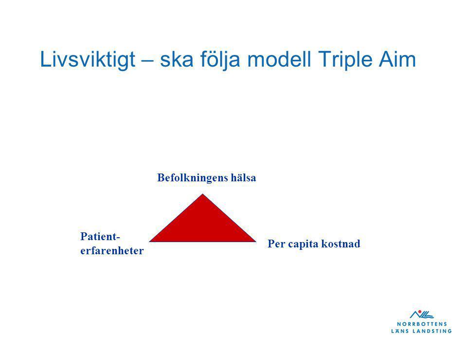 Livsviktigt – ska följa modell Triple Aim