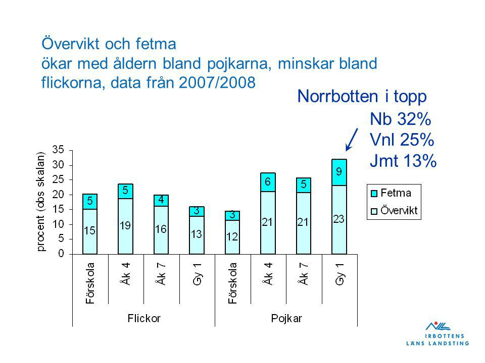 Norrbotten i topp Nb 32% Vnl 25% Jmt 13%