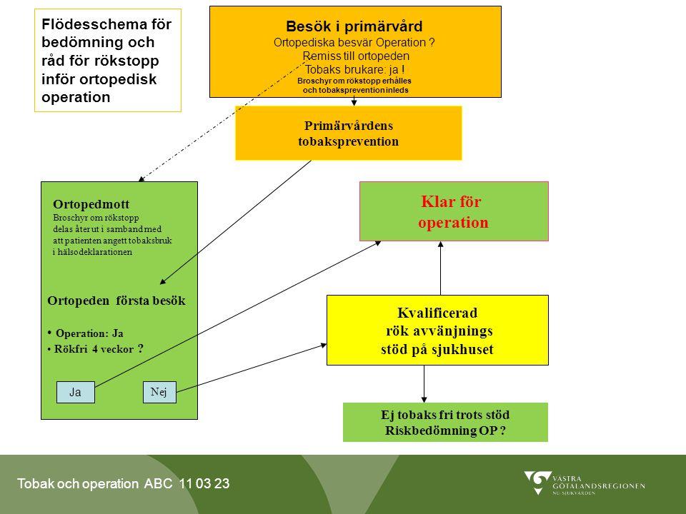 Flödesschema för bedömning och råd för rökstopp inför ortopedisk operation