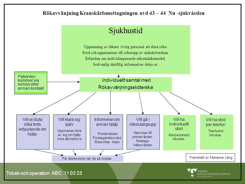 Rökavvänjning Kranskärlsmottagningen avd 43 – 44 Nu -sjukvården