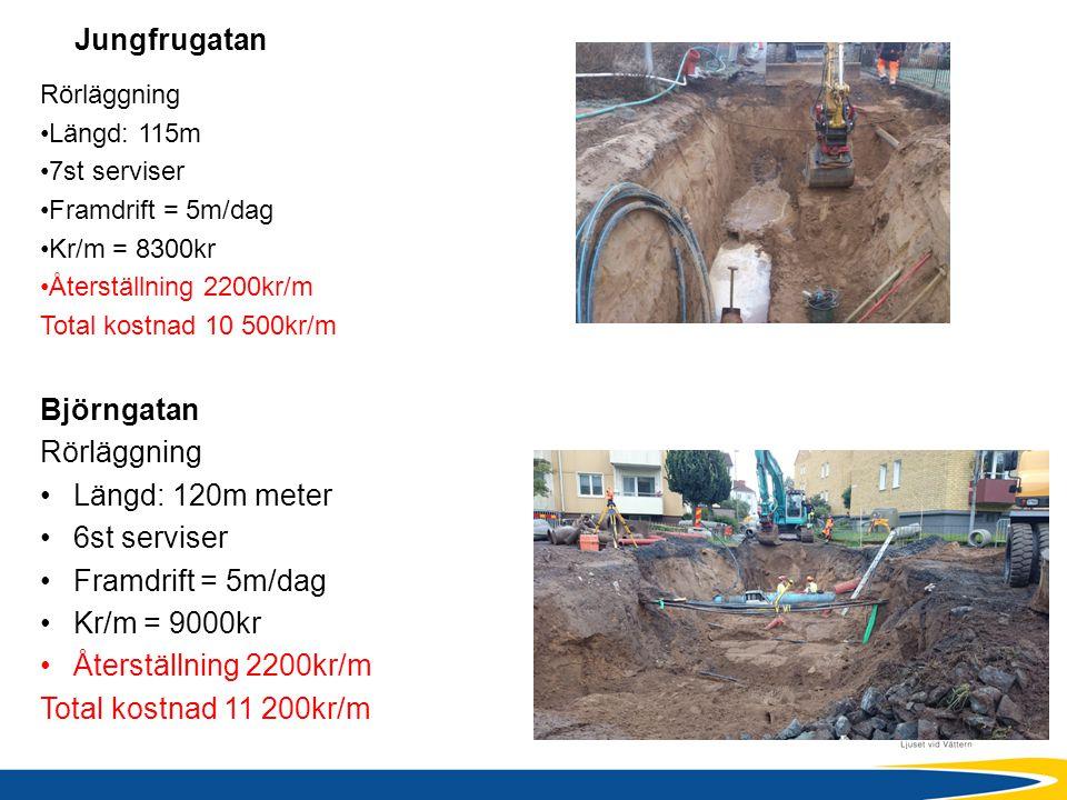 Jungfrugatan Björngatan Rörläggning Längd: 120m meter 6st serviser