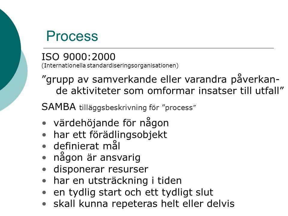 Process ISO 9000:2000. (Internationella standardiseringsorganisationen)