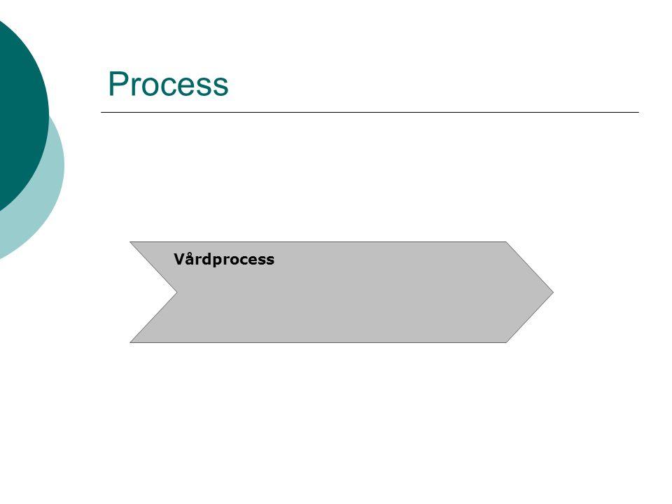 Process Vårdprocess