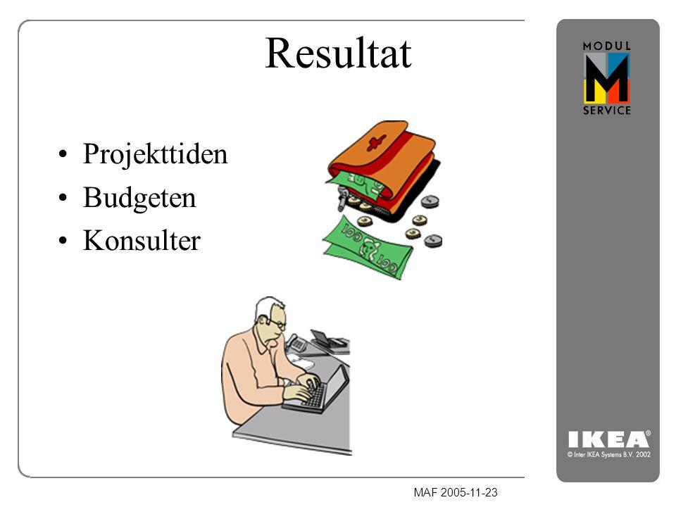 Resultat Projekttiden Budgeten Konsulter