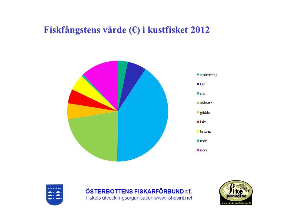 Fiskfångstens värde (€) i kustfisket 2012