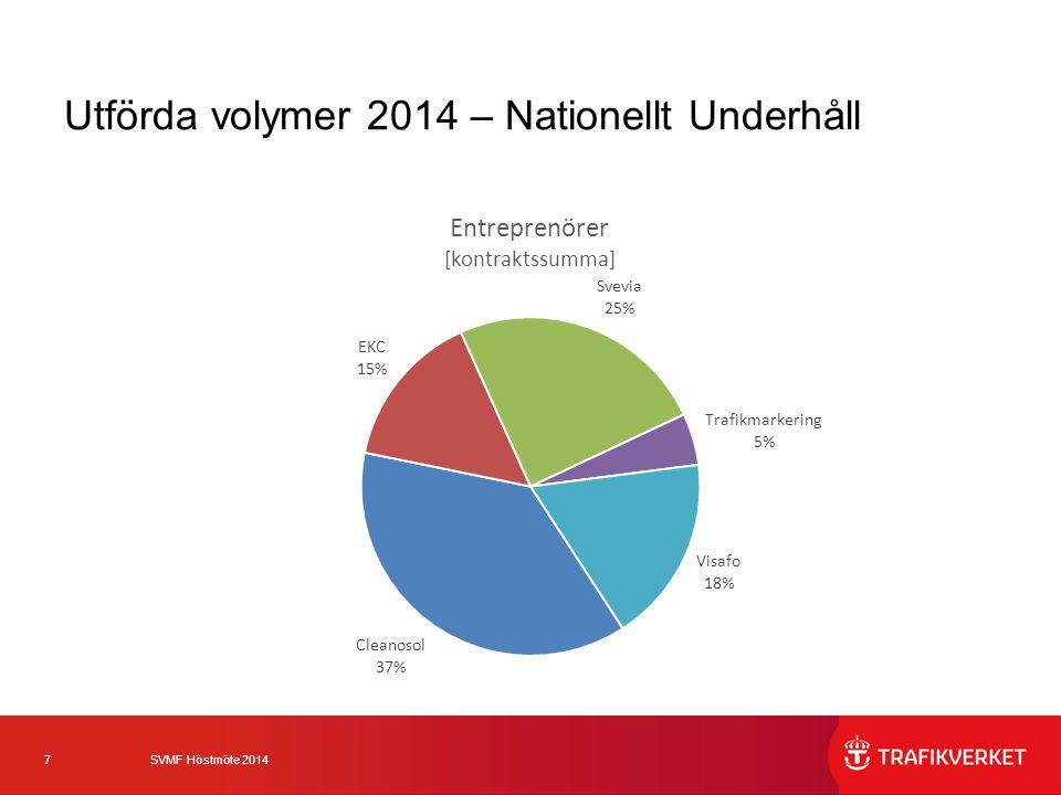 Utförda volymer 2014 – Nationellt Underhåll
