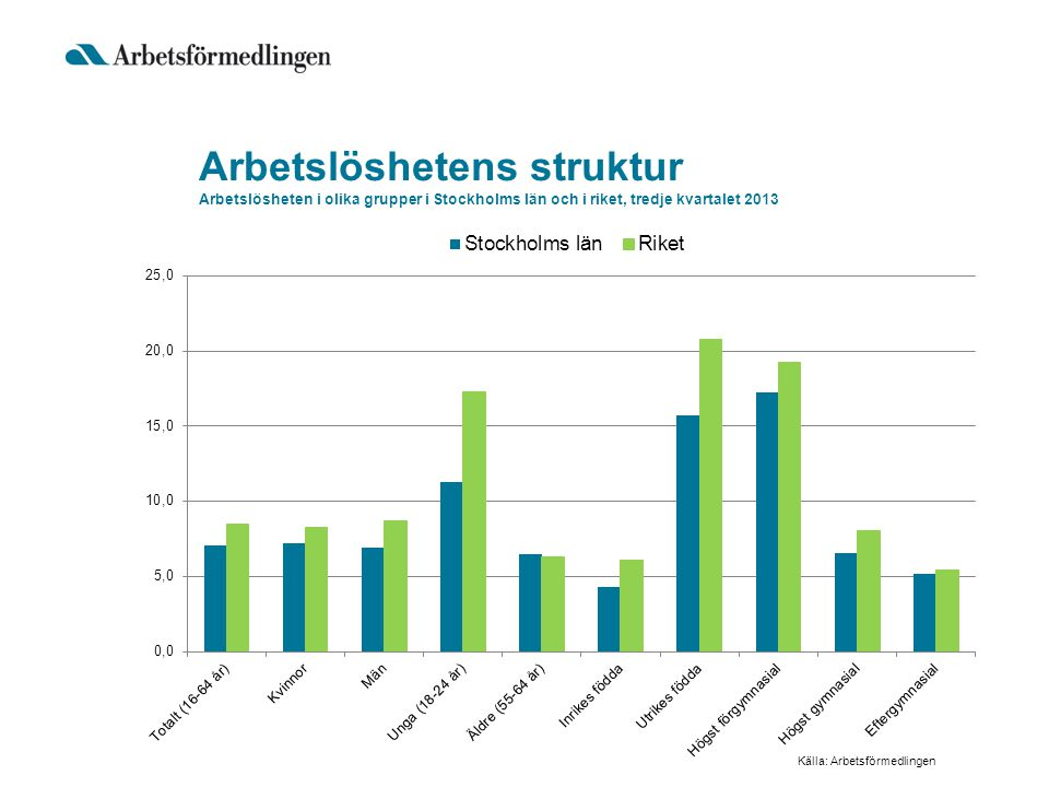 Arbetslöshetens struktur Arbetslösheten i olika grupper i Stockholms län och i riket, tredje kvartalet 2013