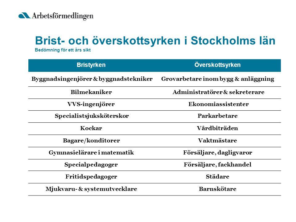 Brist- och överskottsyrken i Stockholms län Bedömning för ett års sikt