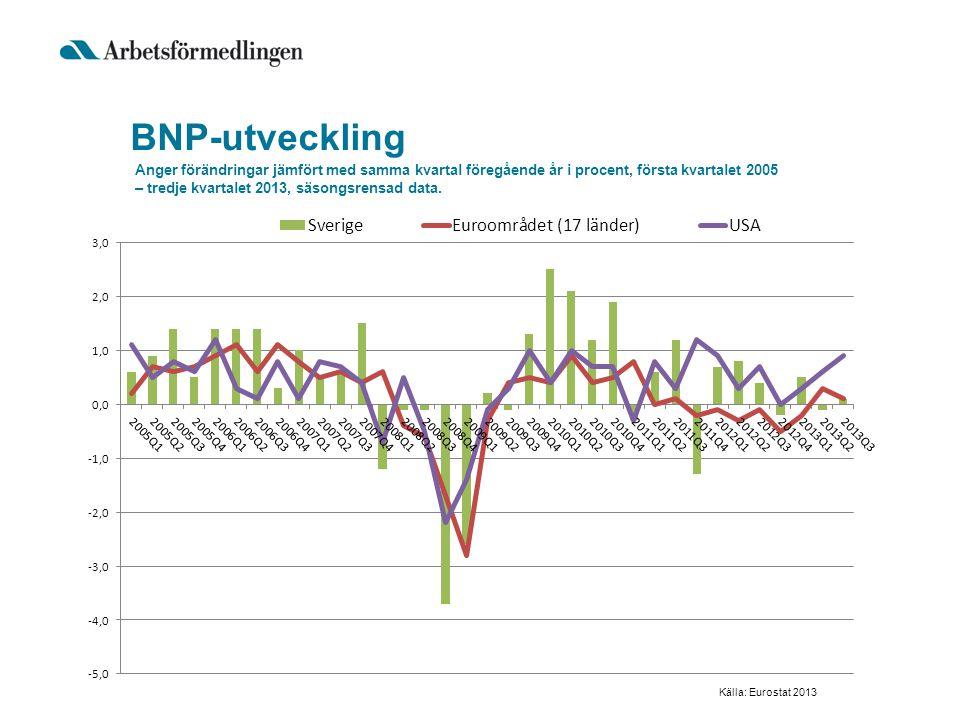 BNP-utveckling
