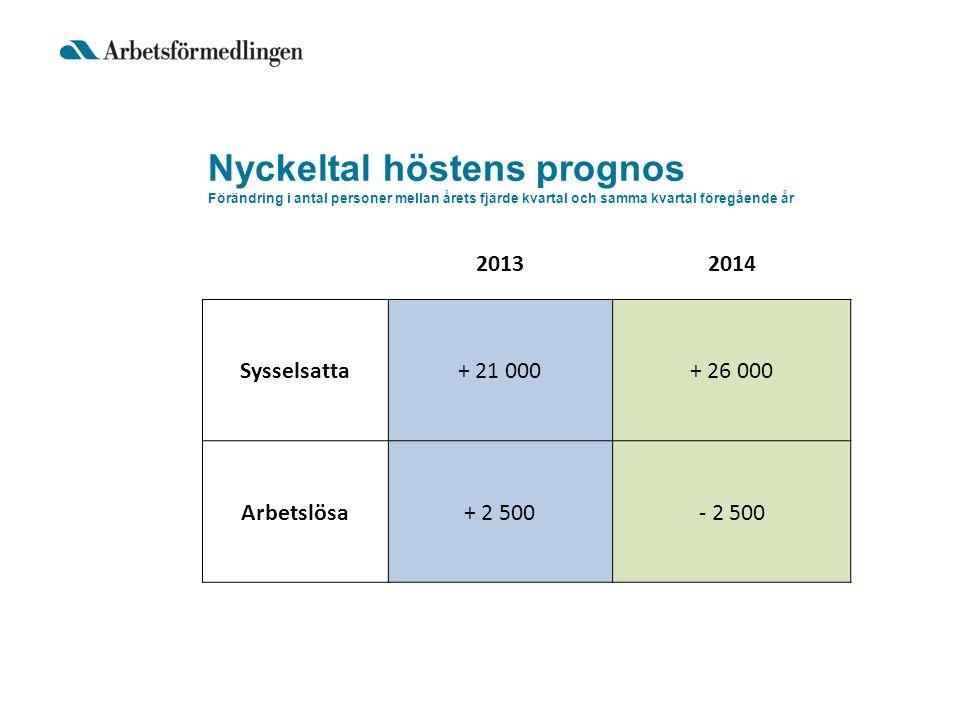Nyckeltal höstens prognos Förändring i antal personer mellan årets fjärde kvartal och samma kvartal föregående år