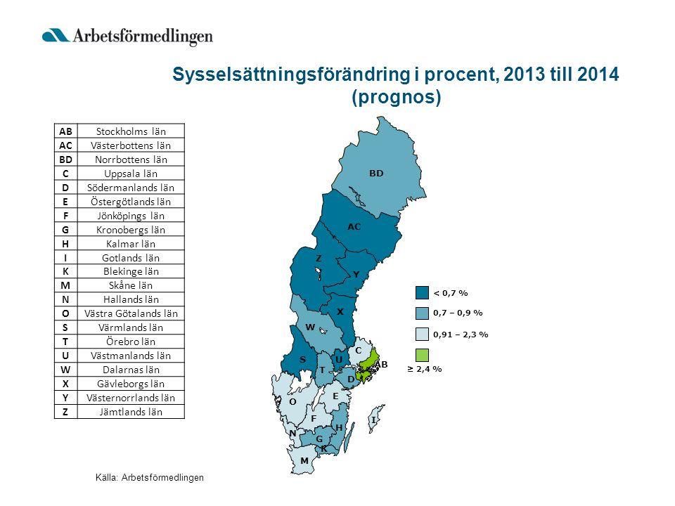 Sysselsättningsförändring i procent, 2013 till 2014 (prognos)