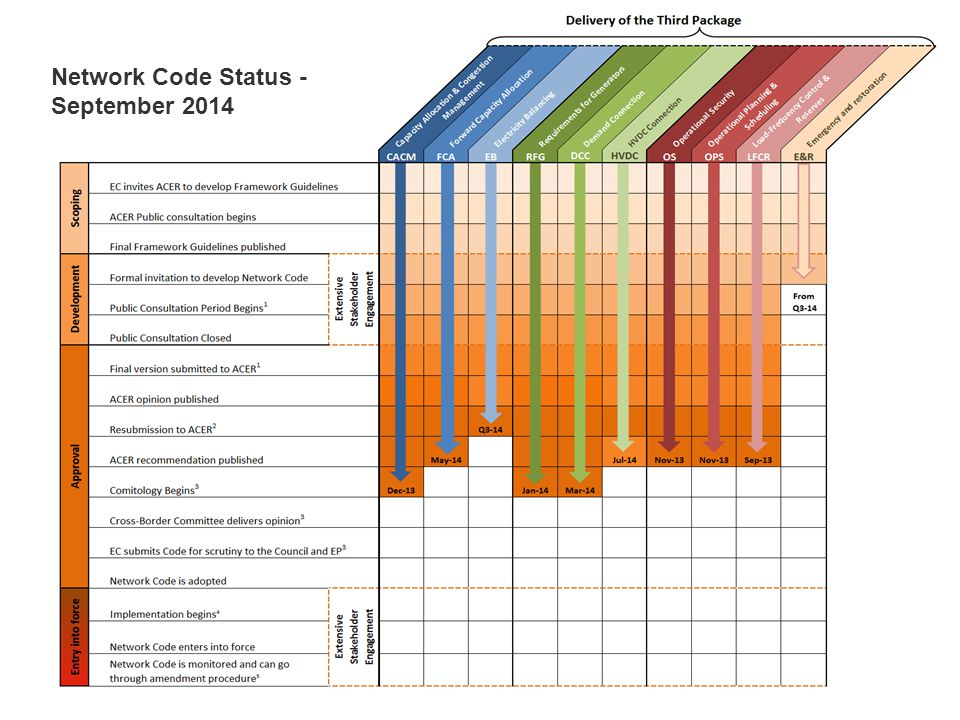 Network Code Status - September 2014