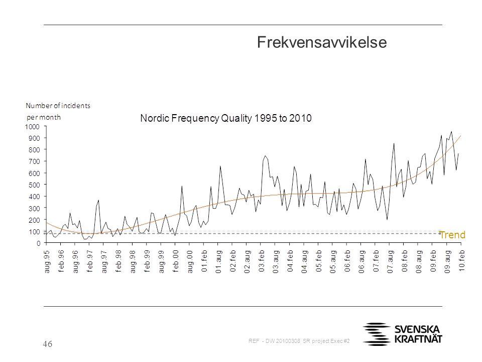 Frekvensavvikelse Trend 46 REF - DW 20100308 SR project Exec #2 46