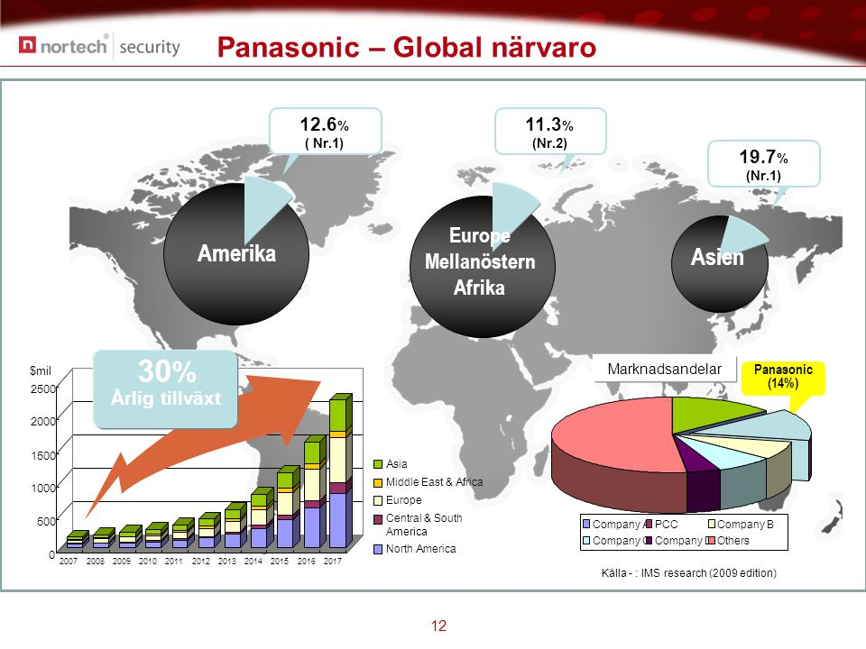 Panasonic – Global närvaro