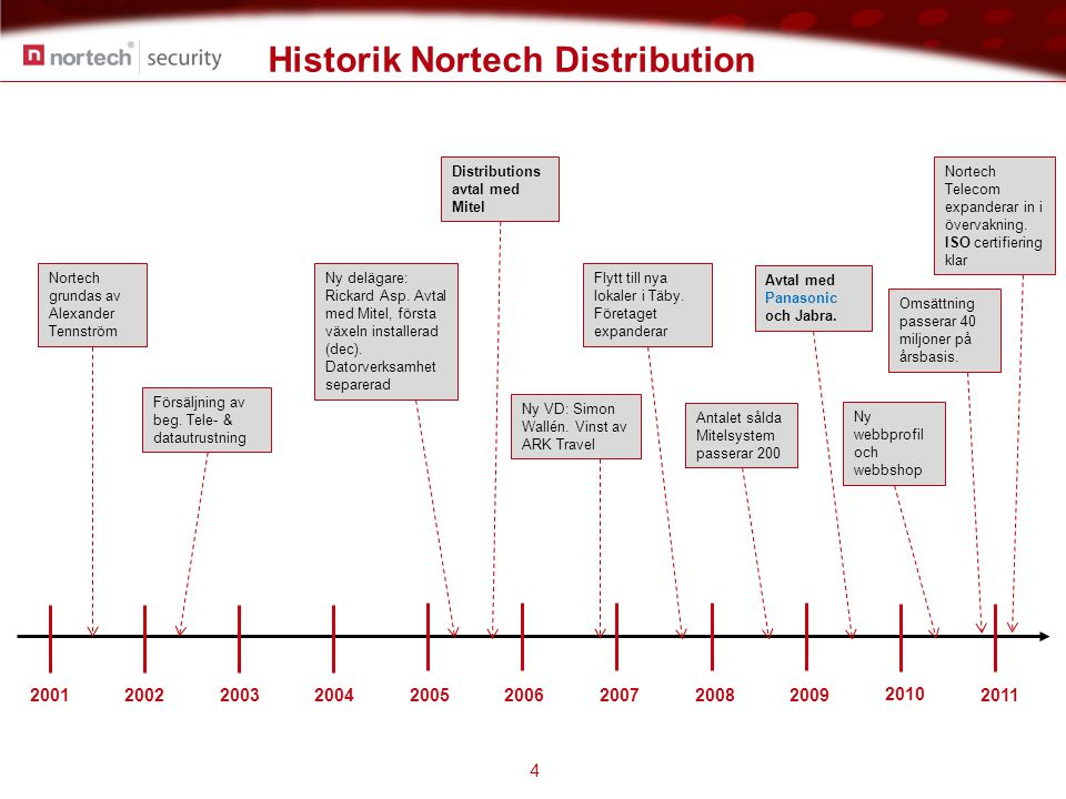 Historik Nortech Distribution