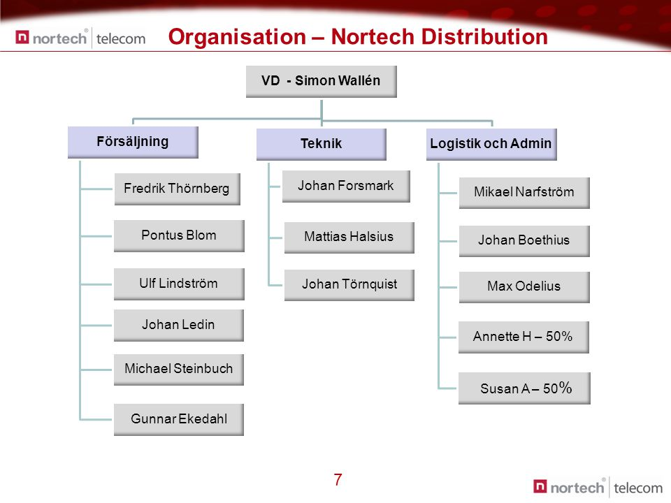 Organisation – Nortech Distribution