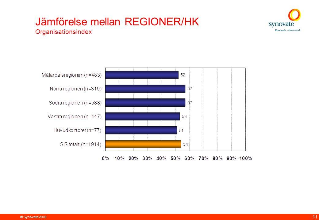 Jämförelse mellan REGIONER/HK Organisationsindex