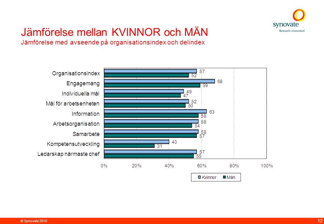 Jämförelse mellan KVINNOR och MÄN Jämförelse med avseende på organisationsindex och delindex