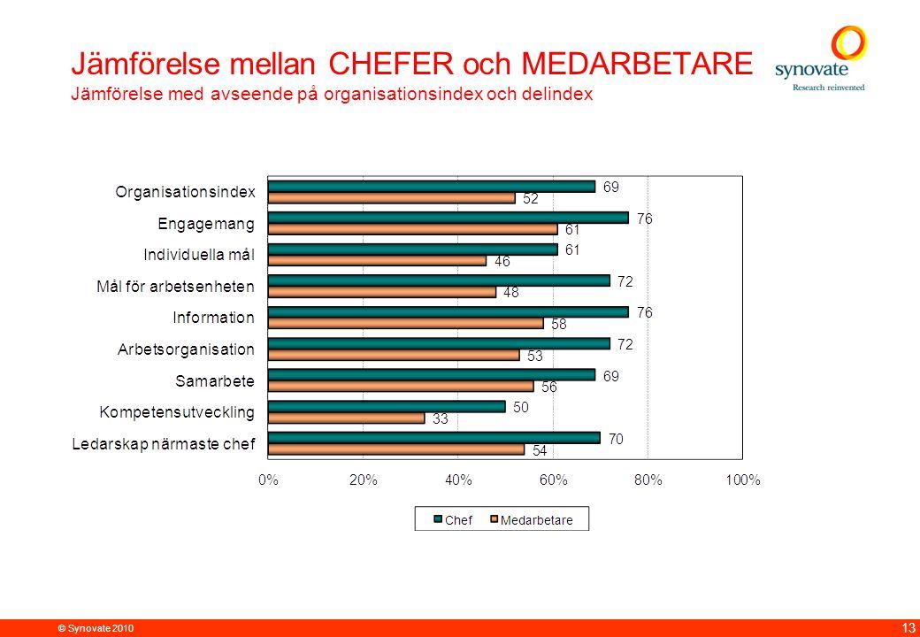 Jämförelse mellan CHEFER och MEDARBETARE Jämförelse med avseende på organisationsindex och delindex