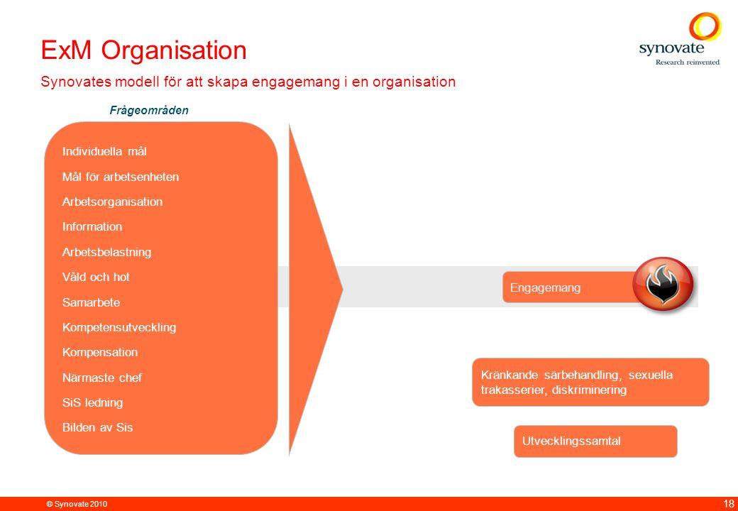 ExM Organisation Synovates modell för att skapa engagemang i en organisation. Frågeområden: Individuella mål.