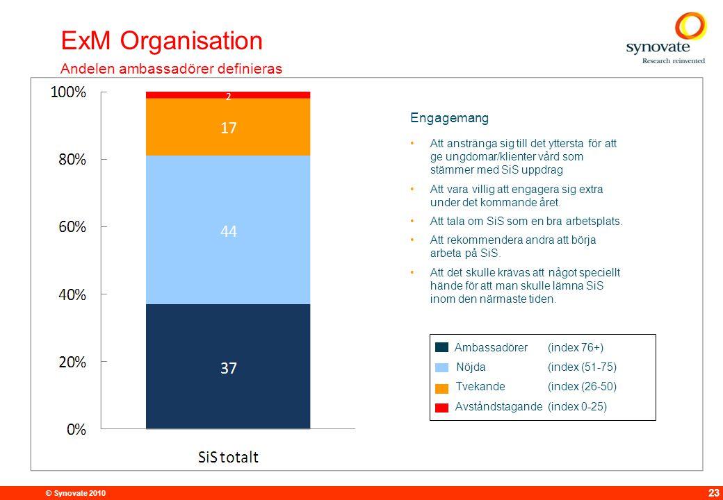 ExM Organisation Andelen ambassadörer definieras Engagemang