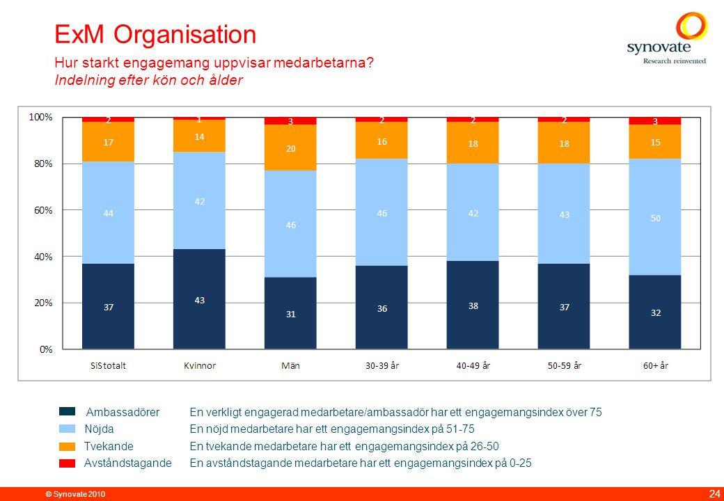 ExM Organisation Hur starkt engagemang uppvisar medarbetarna Indelning efter kön och ålder.