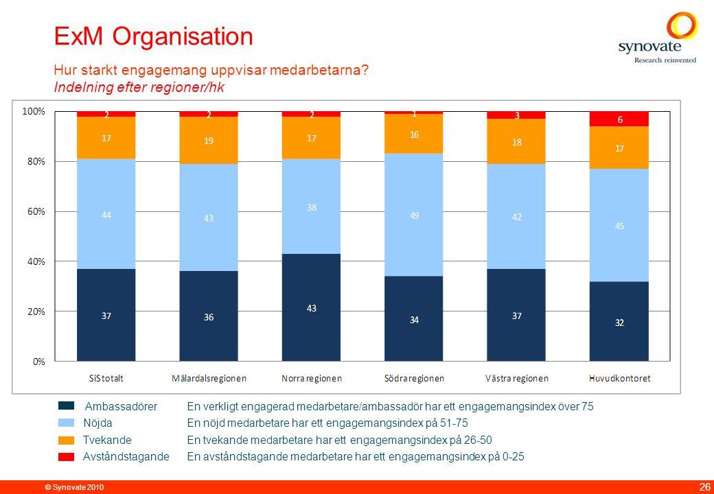 ExM Organisation Hur starkt engagemang uppvisar medarbetarna Indelning efter regioner/hk.