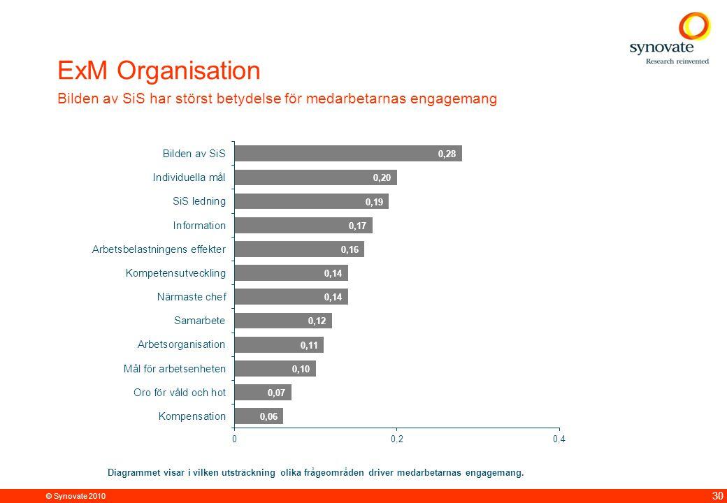 ExM Organisation Bilden av SiS har störst betydelse för medarbetarnas engagemang.