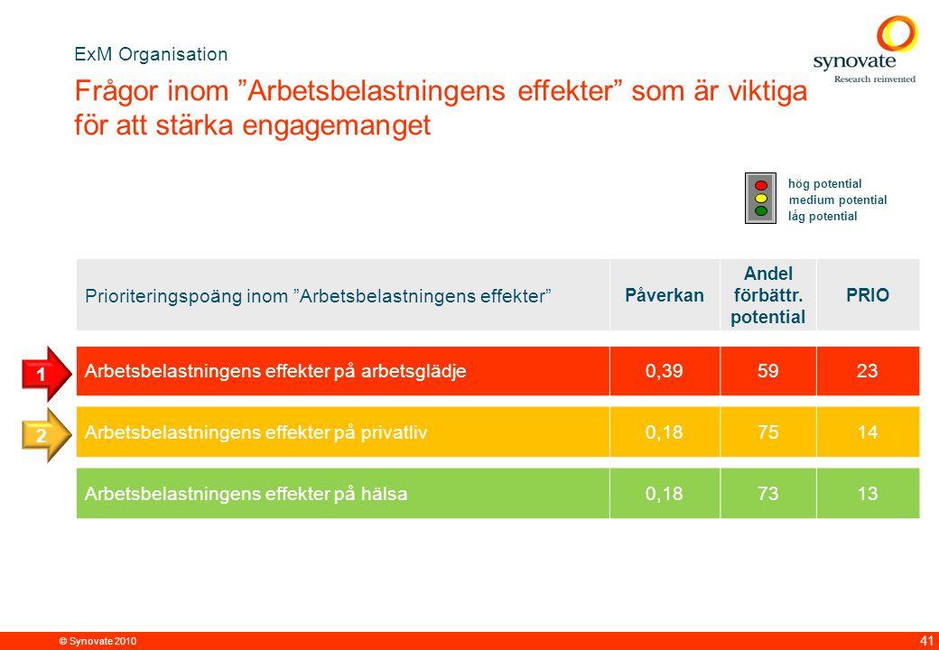 ExM Organisation Frågor inom Arbetsbelastningens effekter som är viktiga för att stärka engagemanget.