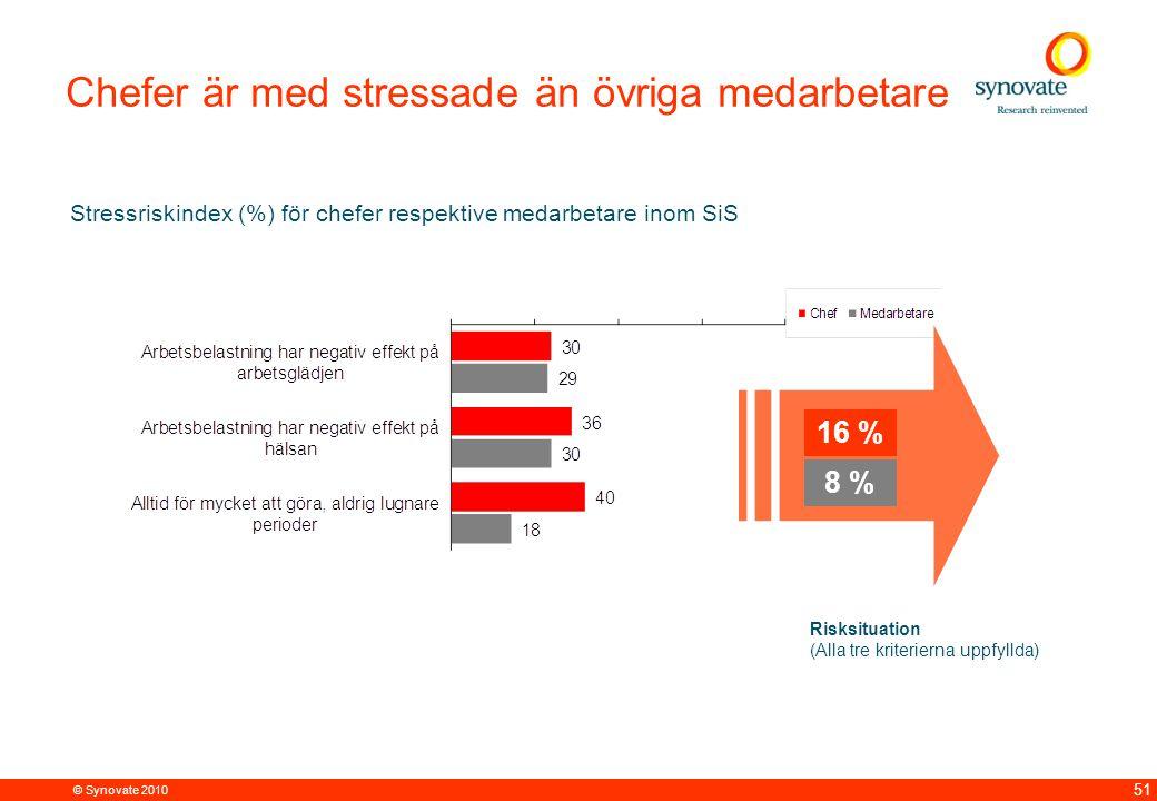 Chefer är med stressade än övriga medarbetare