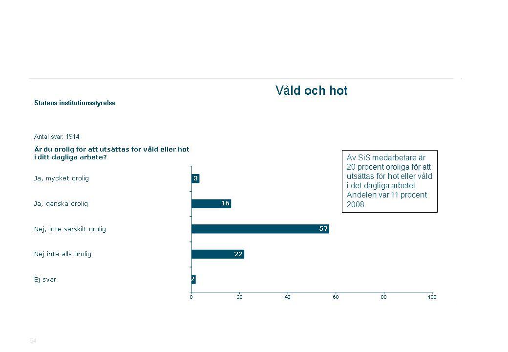 Av SiS medarbetare är 20 procent oroliga för att utsättas för hot eller våld i det dagliga arbetet. Andelen var 11 procent 2008.