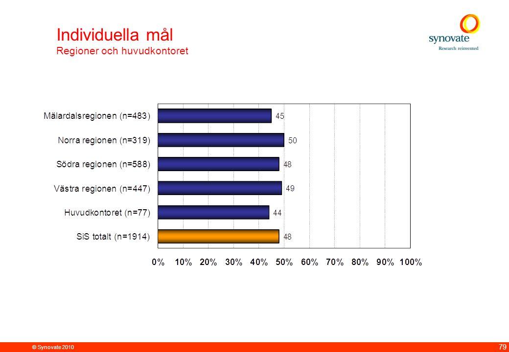 Individuella mål Regioner och huvudkontoret