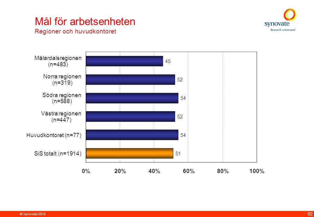 Mål för arbetsenheten Regioner och huvudkontoret