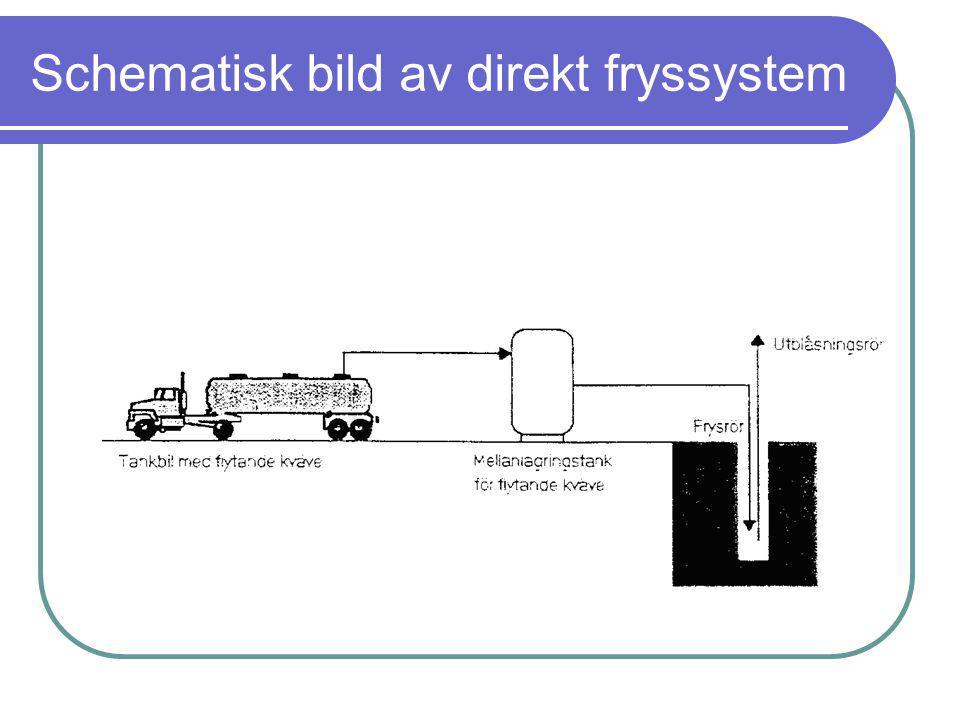 Schematisk bild av direkt fryssystem