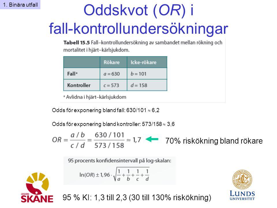 Oddskvot (OR) i fall-kontrollundersökningar
