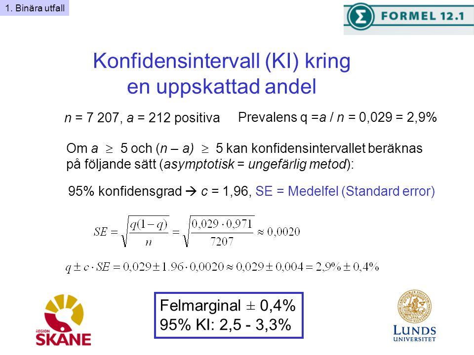Konfidensintervall (KI) kring en uppskattad andel