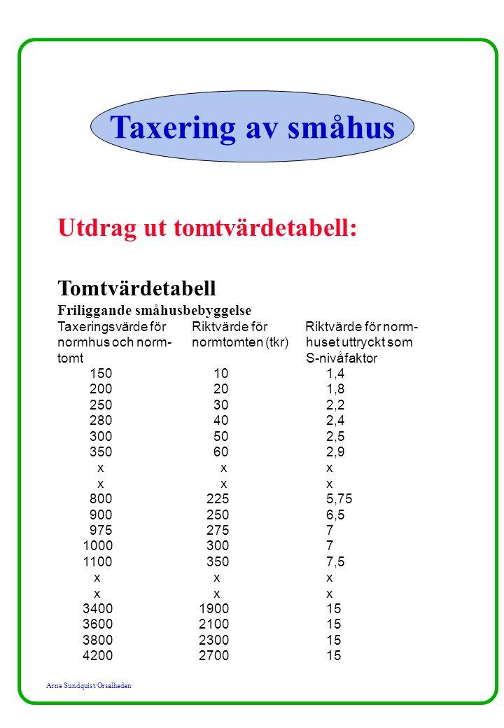 Taxering av småhus Utdrag ut tomtvärdetabell: Tomtvärdetabell